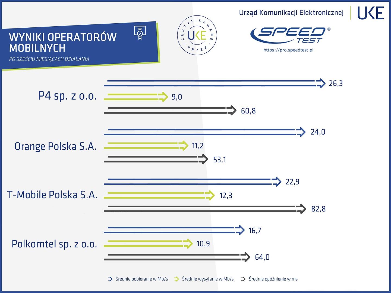 pro speed test uke wyniki