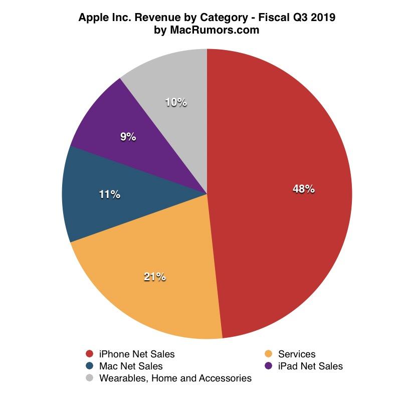 apple iphone wyniki 2019