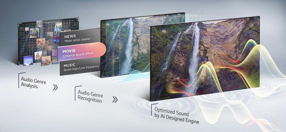 telewizory lg sztuczna inteligencja obraz dźwięk