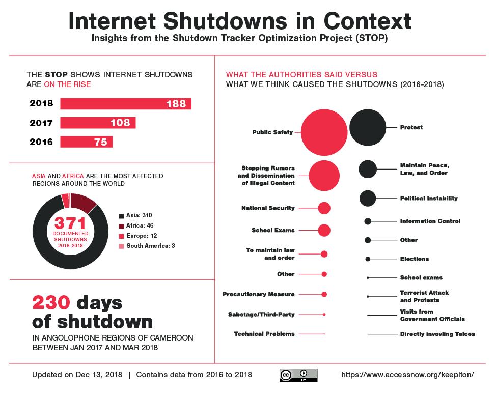 walka z protestującymi przez ograniczanie dostępu do sieci