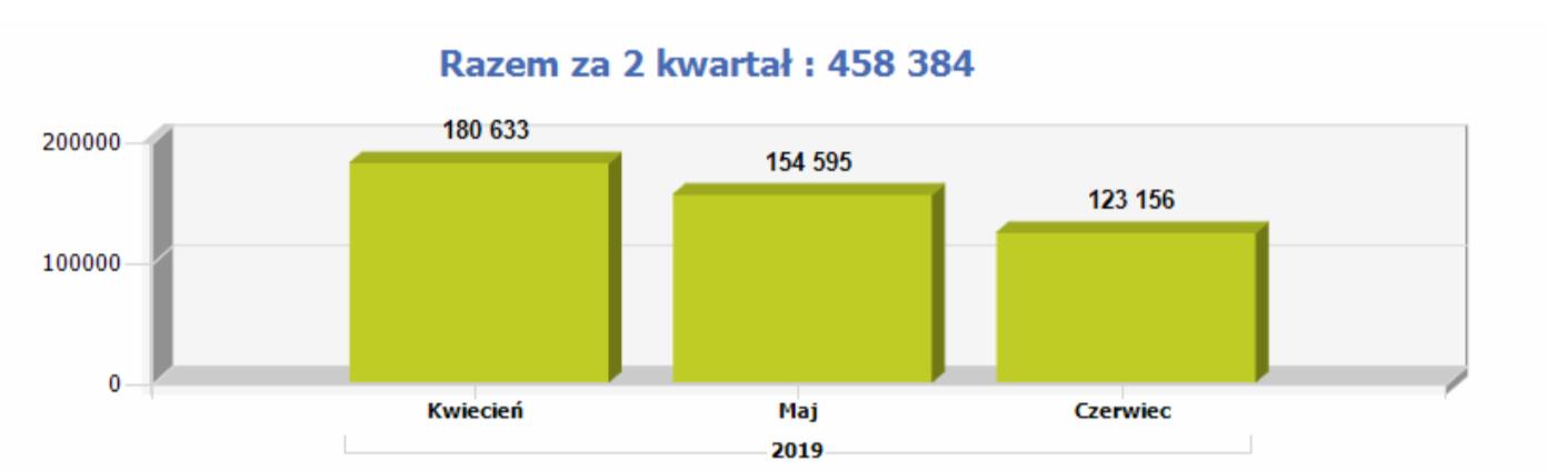 przenoszenie numerów 2 kw 2019 plus 1