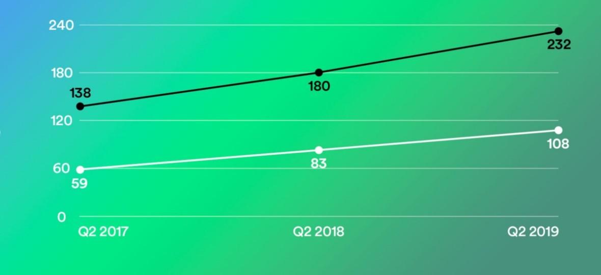 Spotify nie jest już tylko serwisem z muzyką. Inwestycja w podcasty była znakomitym posunięciem