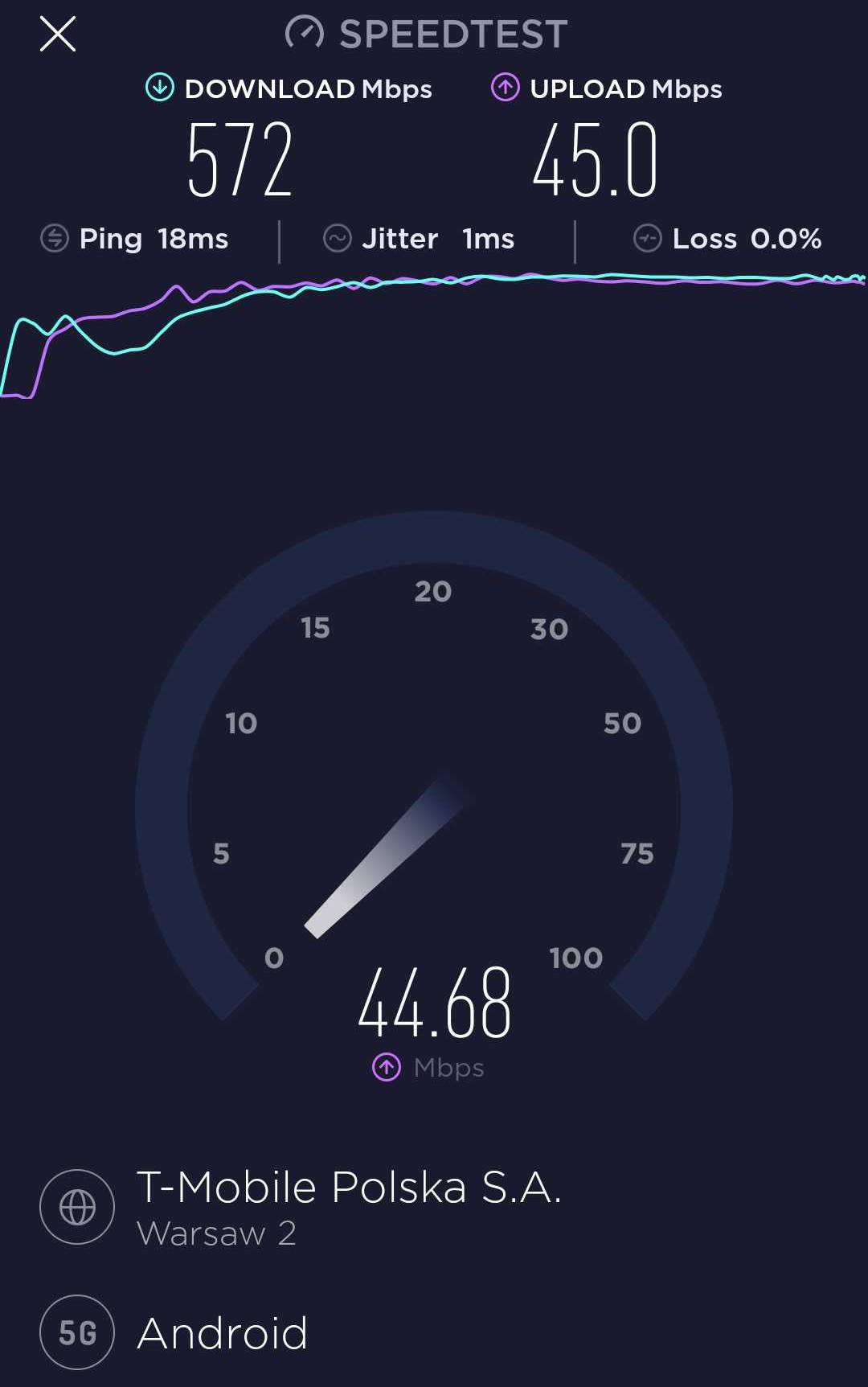Oto mój wynik testu T-Mobile 5G w Polsce (Warszawa).