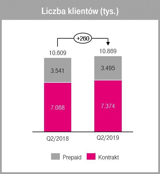 t-mobile wyniki q2 2019
