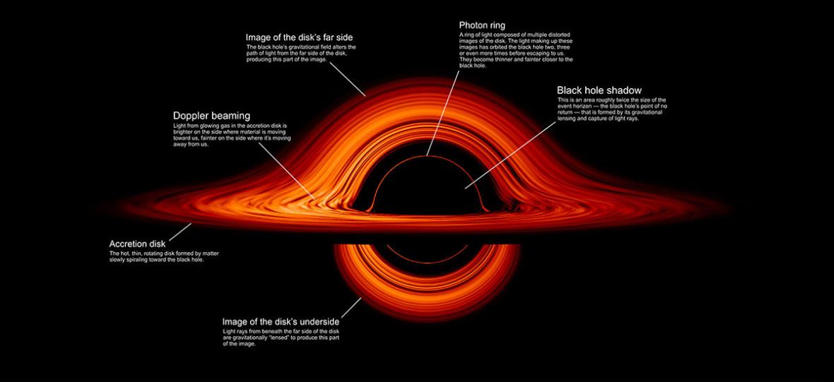 NASA poprawia twórców Interstellar. Oto fascynująca wizualizacja czarnej dziury