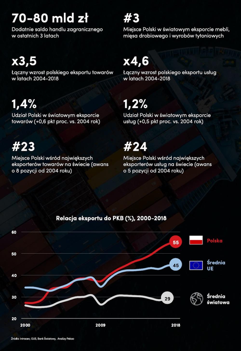 CEO Summit 2019 Pekao Raport