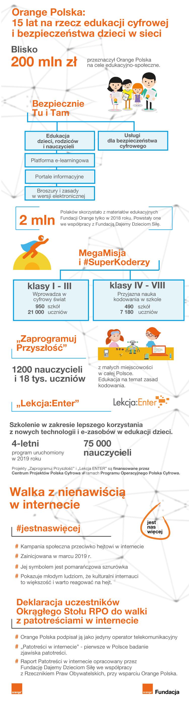 bezpieczeństwo w sieci infografika orange razem w sieci