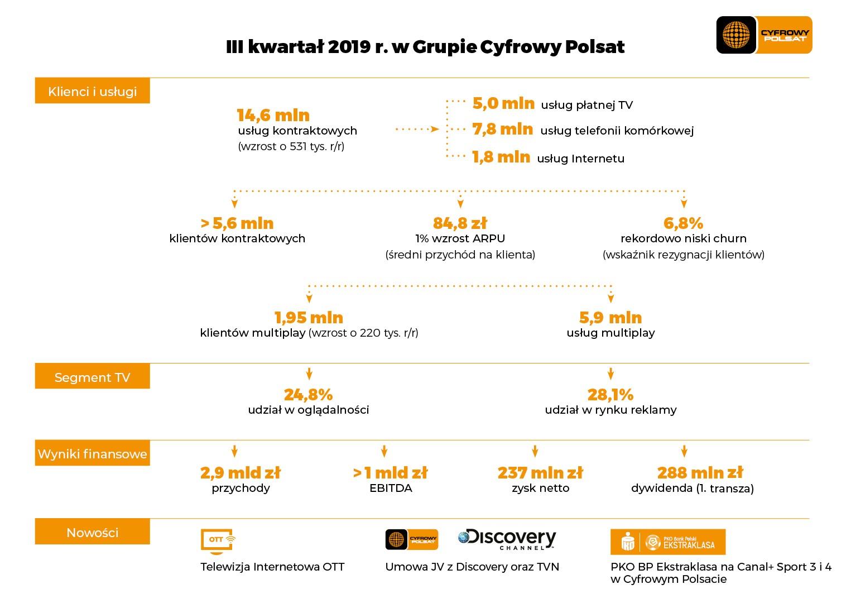 grupa cyfrowy polsat plus wyniki finansowe 3 kw 2019 infografika