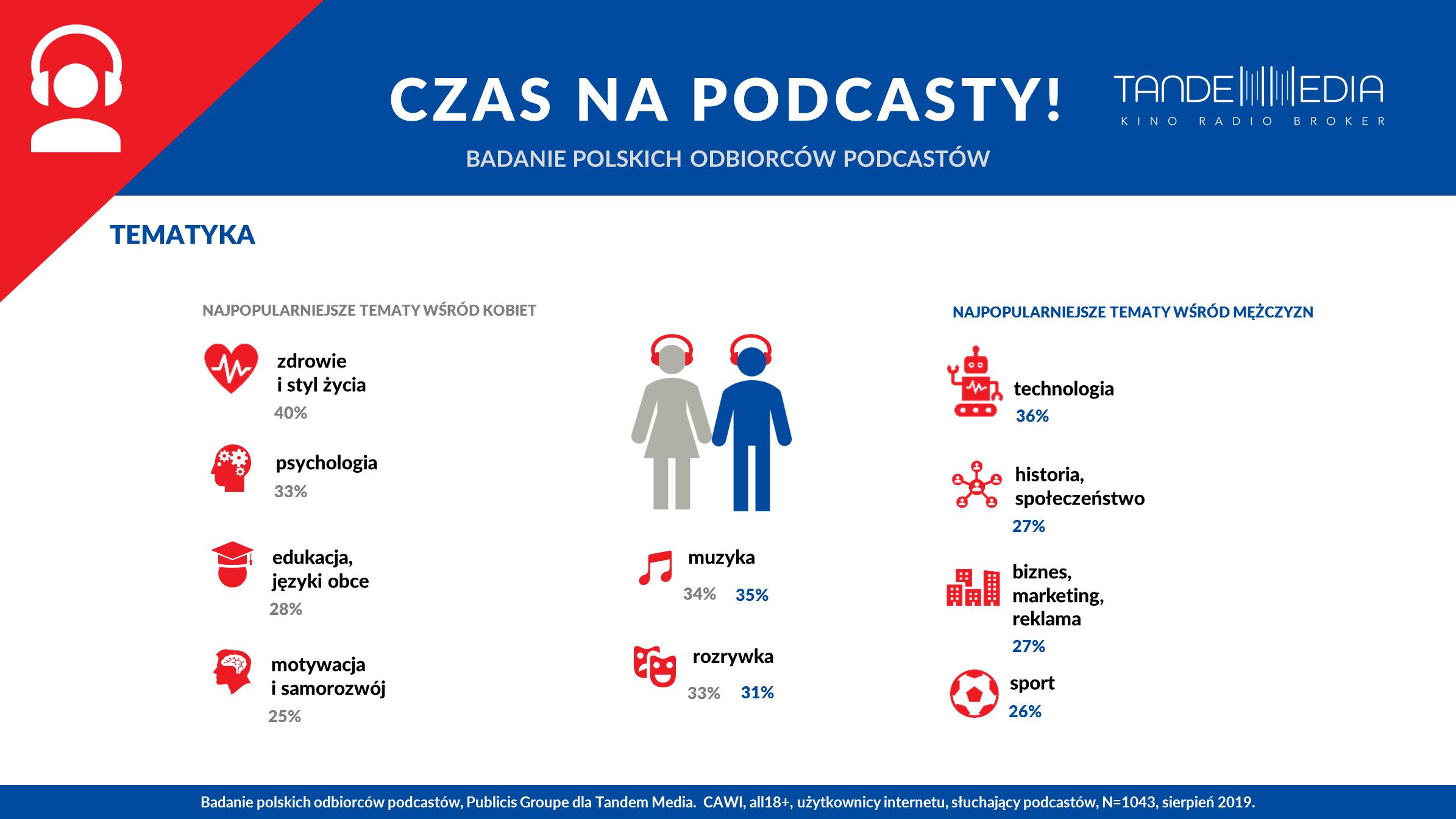 Rynek podcastów w Polsce