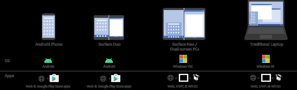 surface neo surface duo aplikacje
