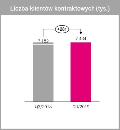 t-mobile polska wyniki finansowe 3 kw 2019 1