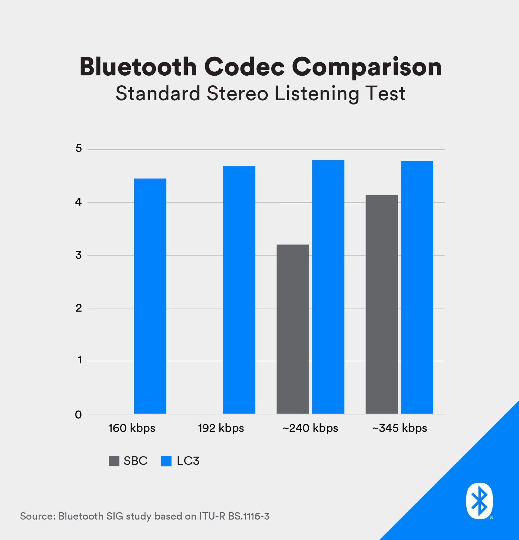 Bluetooth LC3 - co nowego?