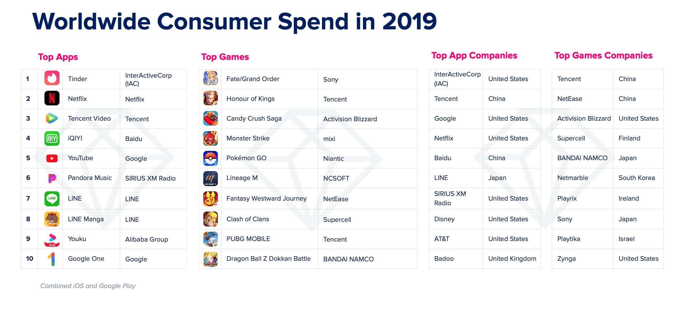 Najlepsze aplikacje 2019