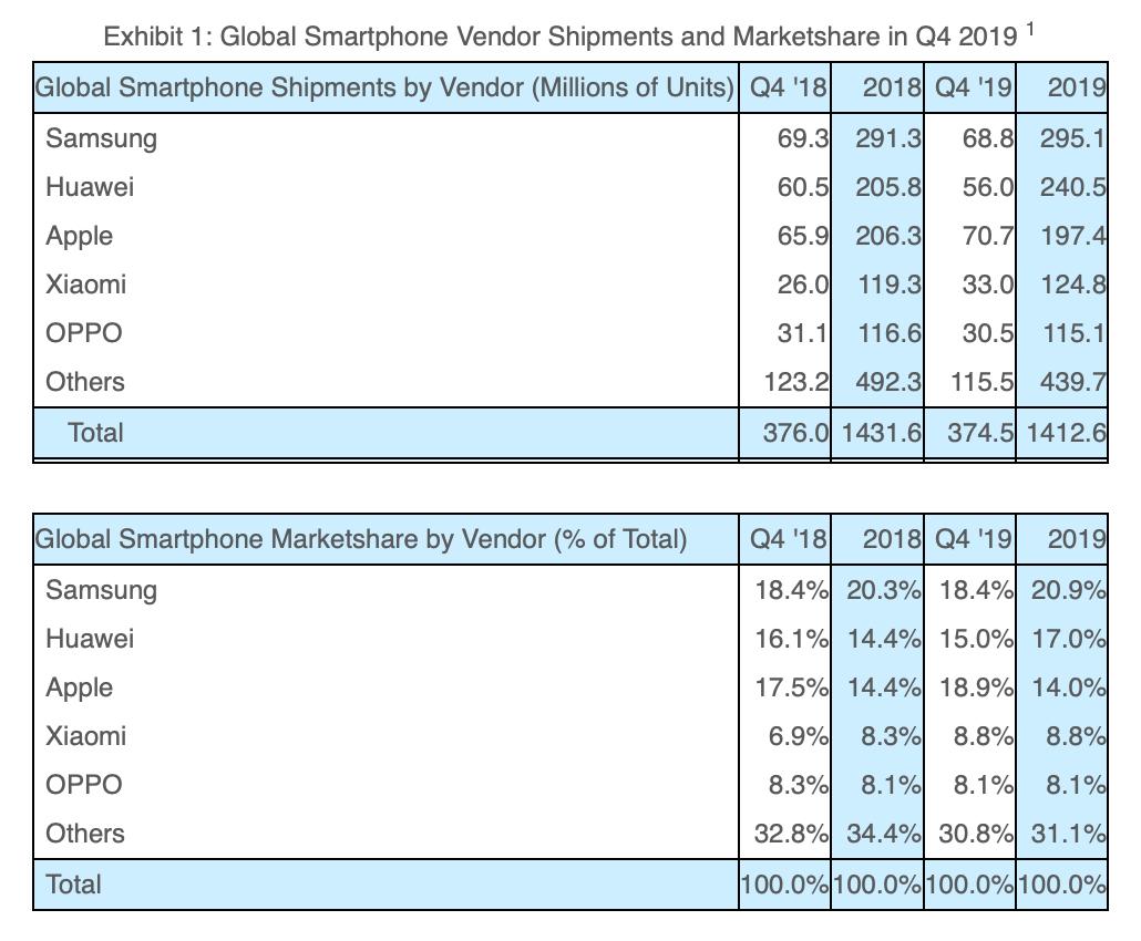 sprzedaz smartfonow 2019 strategy analytics