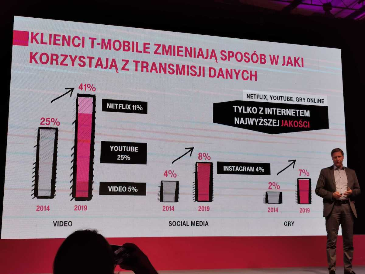 t-mobile polska 5G quality you love 4