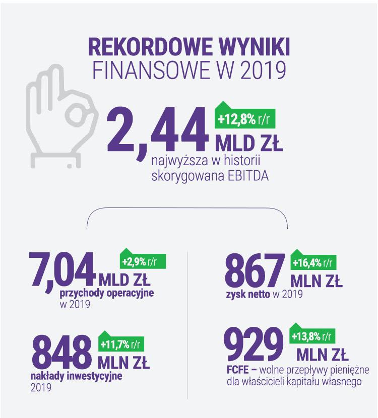 wyniki finansowe play 2019 1