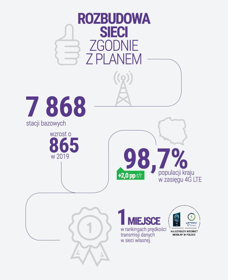 wyniki finansowe play 2019