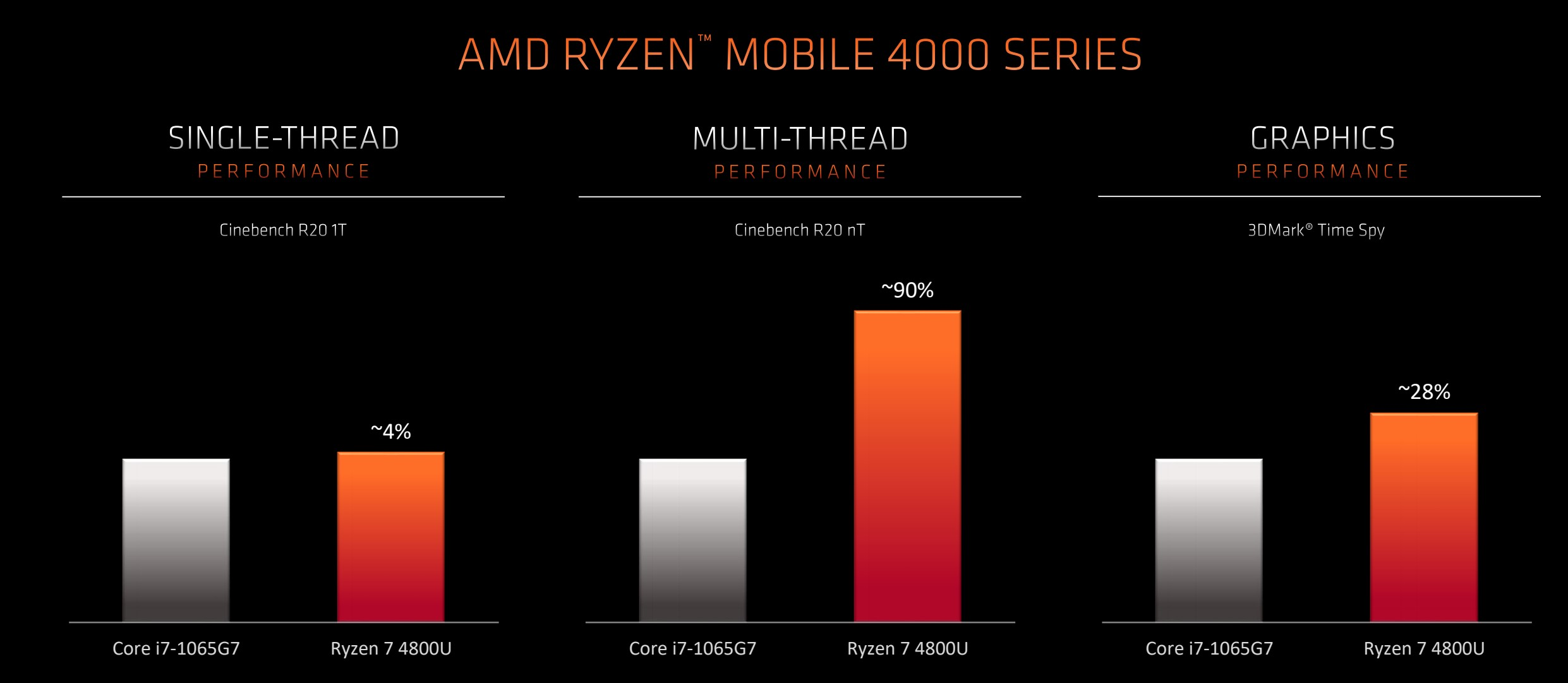 ryzen mobile 4000