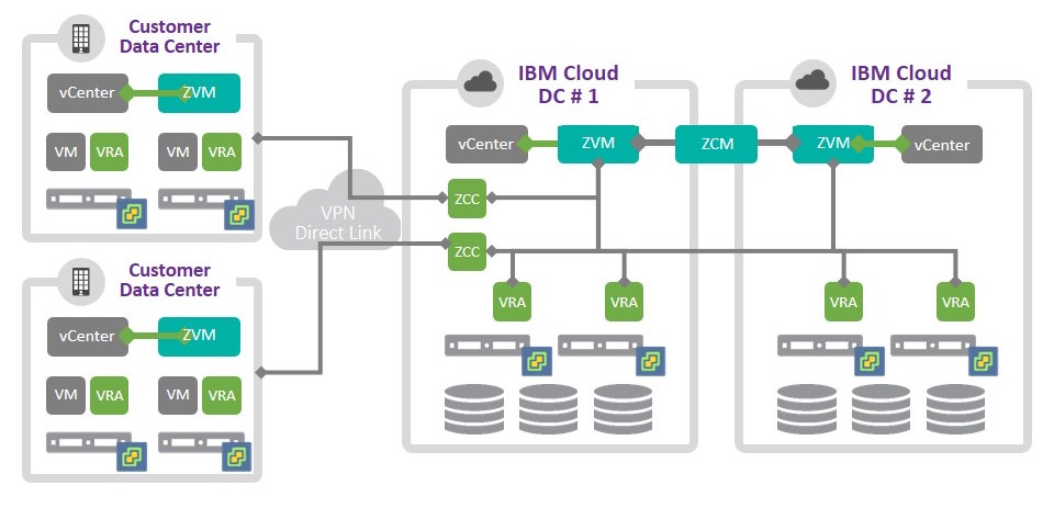 ibm cloud vmware