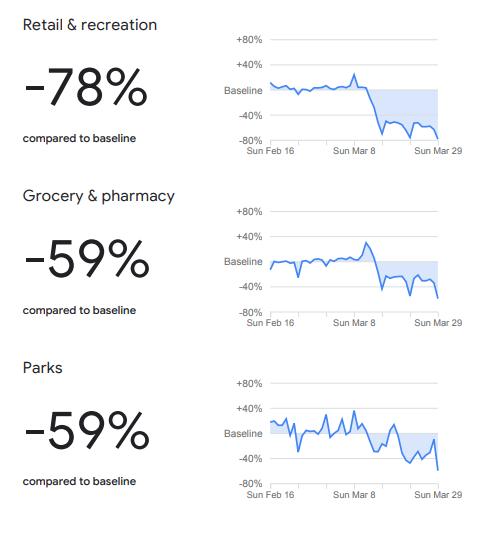 Google mobility raport Polska