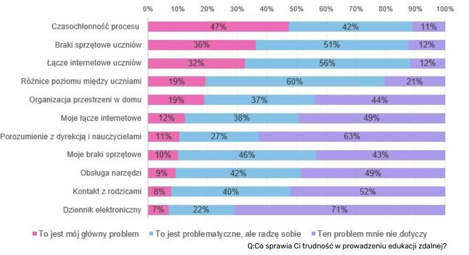 Polska szkoła w sieci nauczanie zdalne