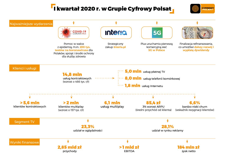 grupa cyfrowy polsat plus wyniki 1 kwartal 2020 koronawirus 1