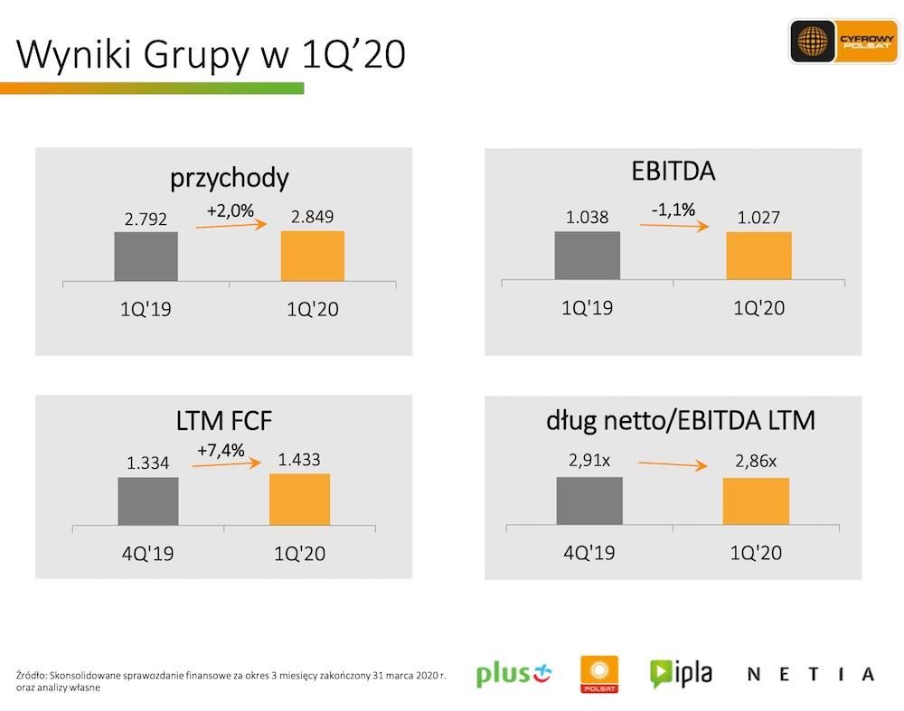 grupa cyfrowy polsat plus wyniki 1 kwartal 2020 koronawirus 3