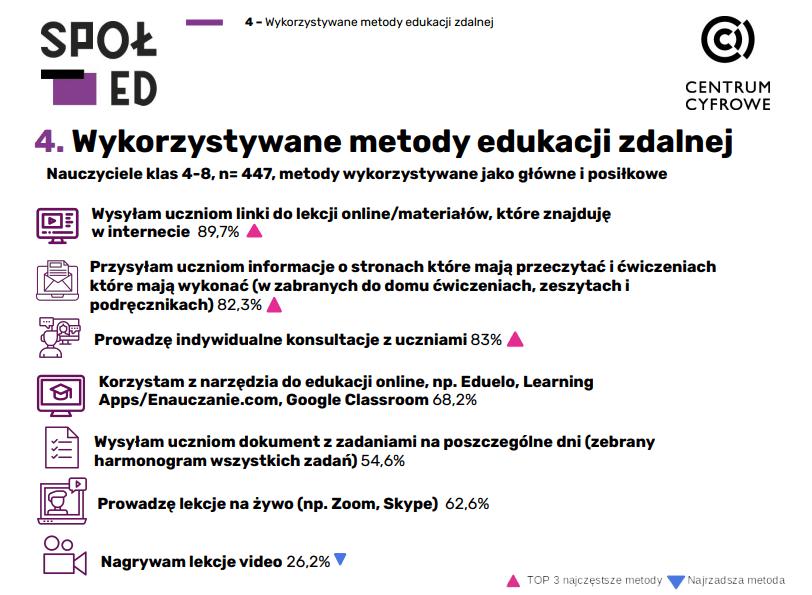 Edukacja przez internet