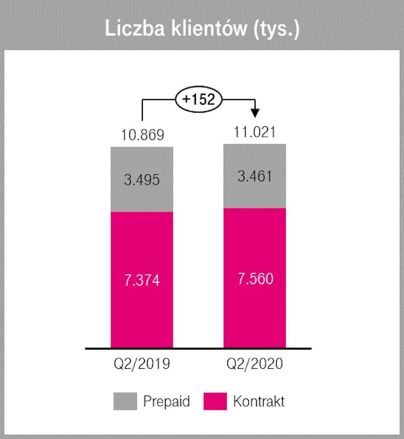 t-mobile wyniki finansowe 2 kw 2020