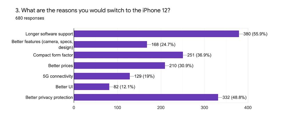 iphone 12 zamiast Androida dlaczego
