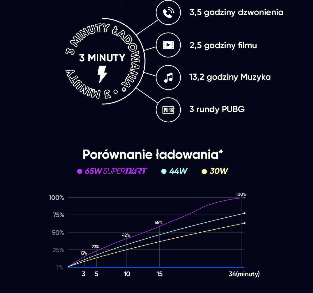 realme 7 pro superdart charge 65w szybkie ladowanie 1