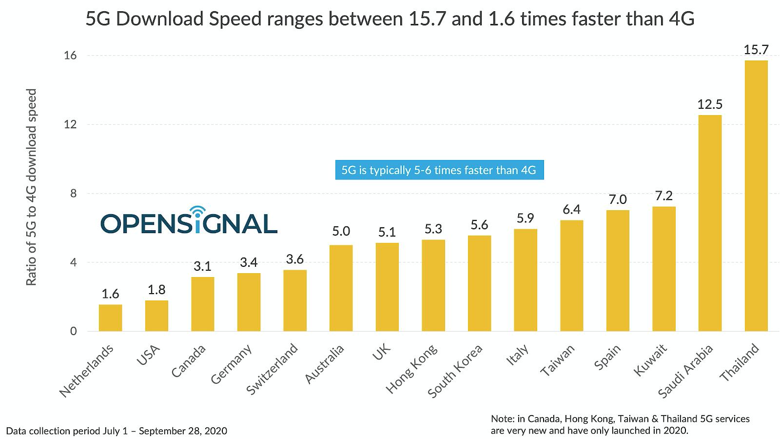 Prędkość 5G na świecie