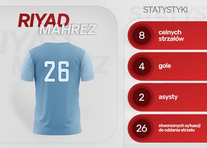 Statystyki Riyada Mahreza dla Manchesteru City w sezonie 2020/2021