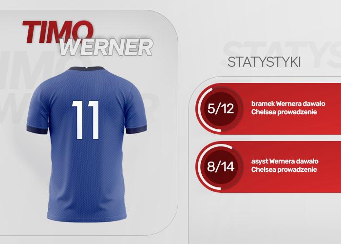Statystyki Timo Wernera pokazujące znaczenie jego goli i asyst dla końcowych wyników Chelsea Londyn