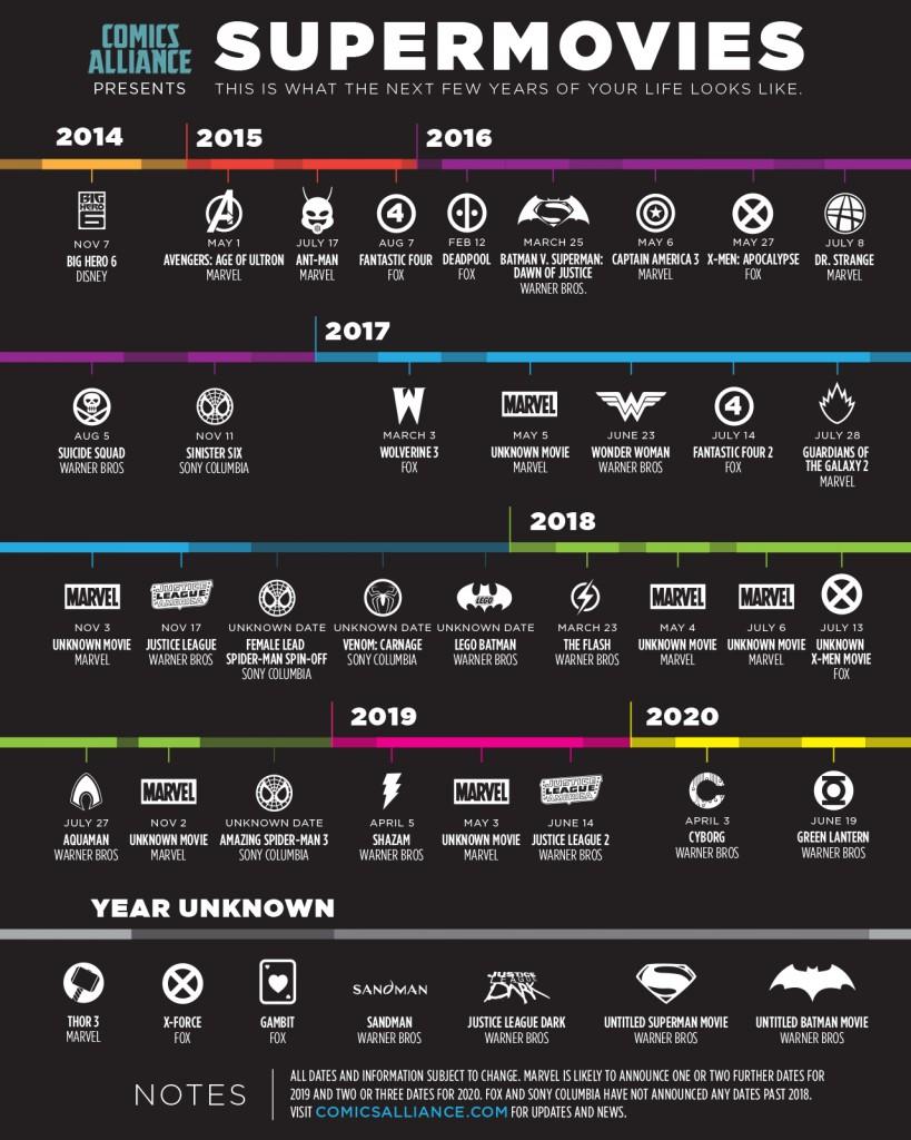 premiery filmów o superbohaterach marvel dc