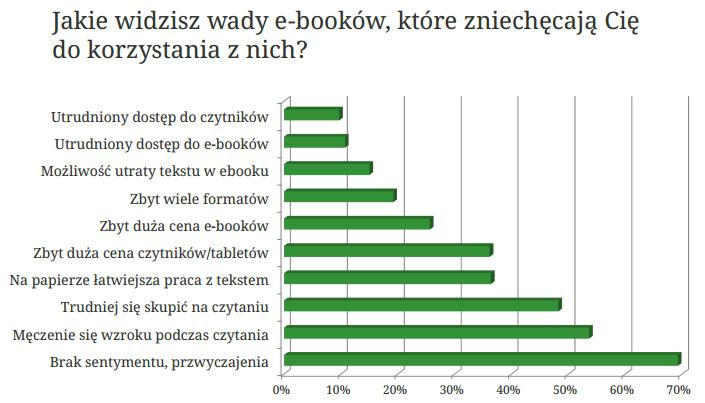 Wykres pochodzi z raportu z badania czytelników książek i ebooków przeprowadzonego przez Legimi i SW Research