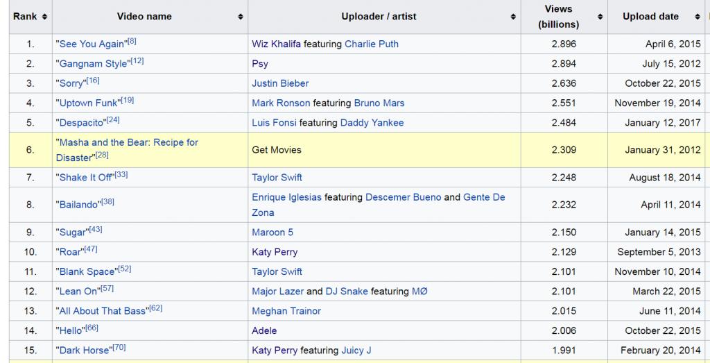 Top 15 filmów wideo z największą ilością odtworzeń na YouTube - źródło Wikipedia.com