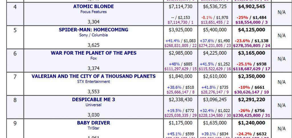 Wyniki z drugiego weekendu dystrybucji Valeriana w Ameryce - źródło: Boxofficemojo.com