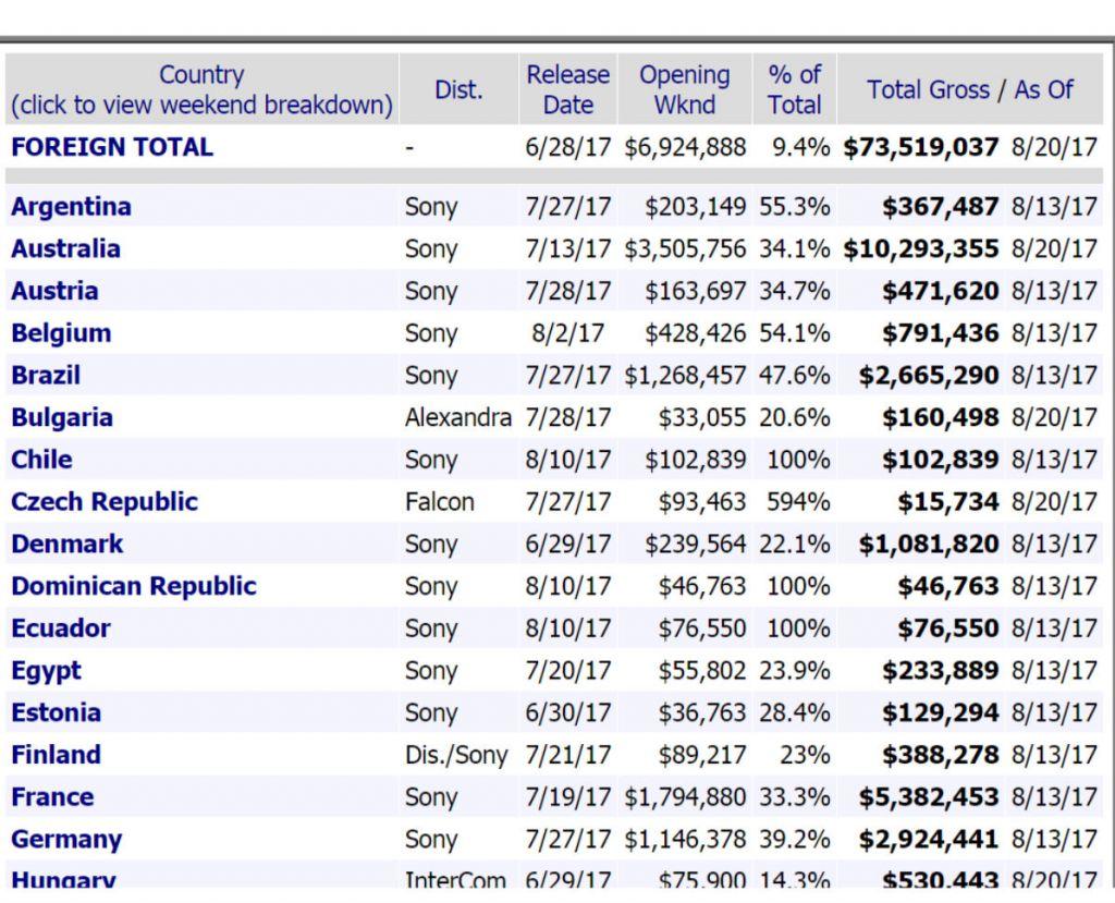 Tabelka pokazująca jak rozkładały się zarobki filmu Baby Driver w poszczególnych krajach, fot. boxofficemojo.com