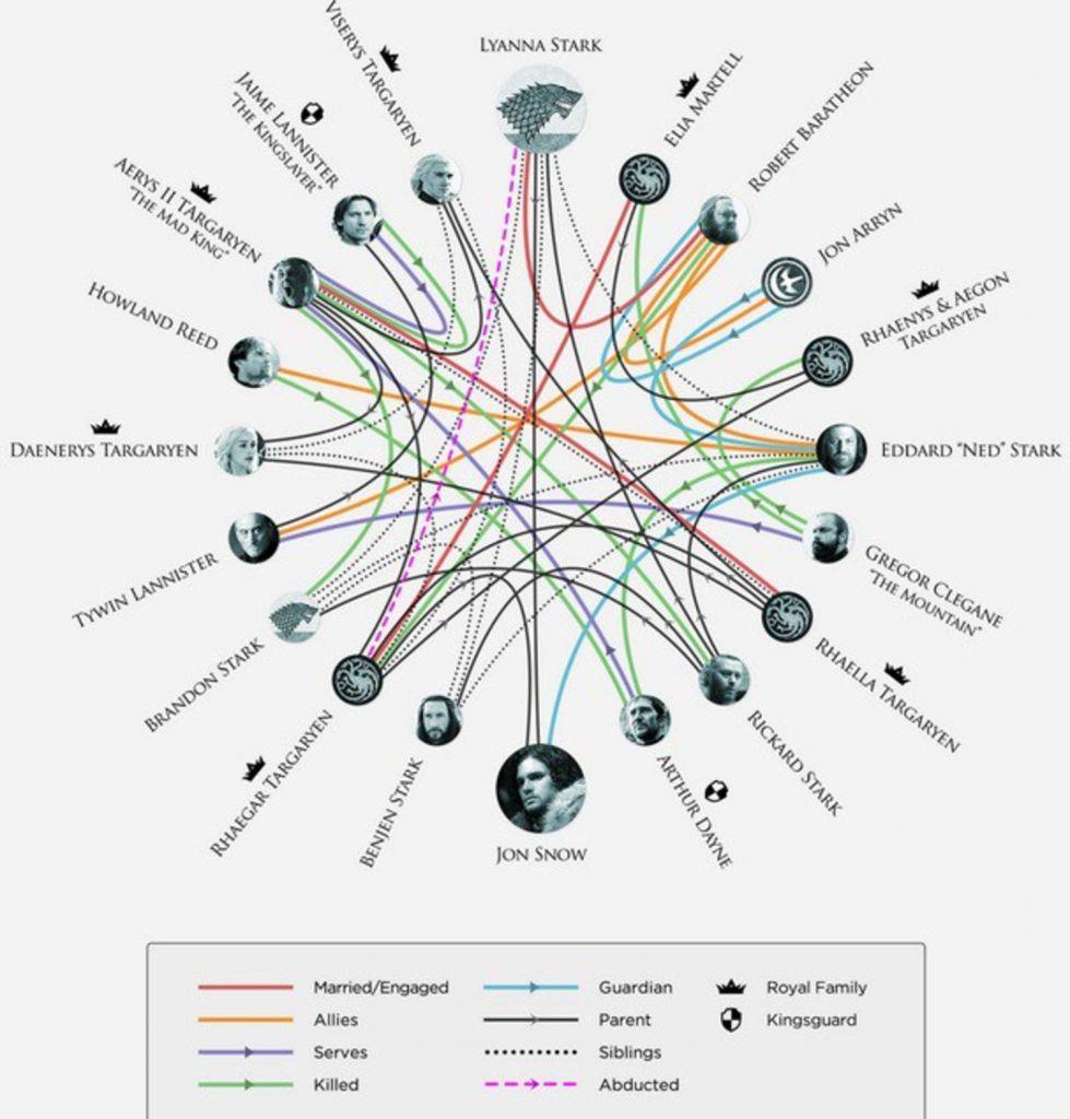 Jon Snow to syn Lyanny Stark oraz Rhaegara Targaryena.