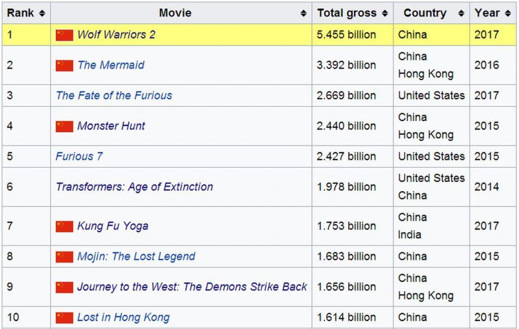 Top 10 najbardziej kasowych filmow wczech czasów w Chinach - źródło Wikipedia.com