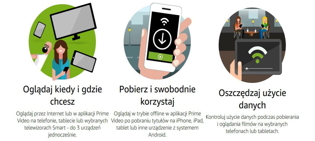 Amazon Prime Video po polsku