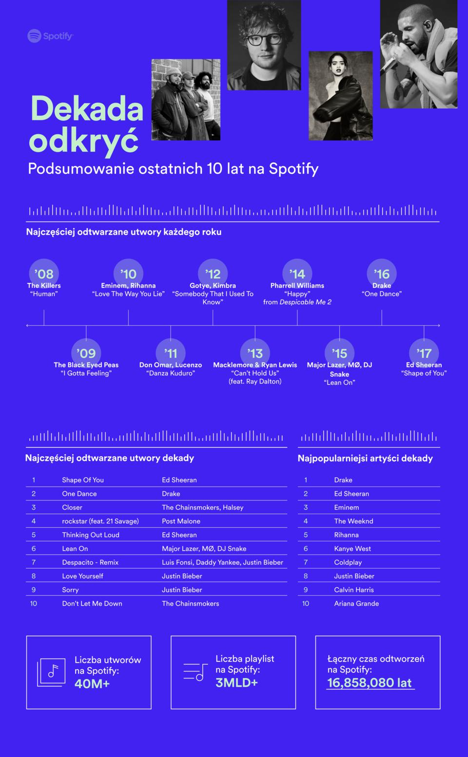 spotify podsumowało 10 lat