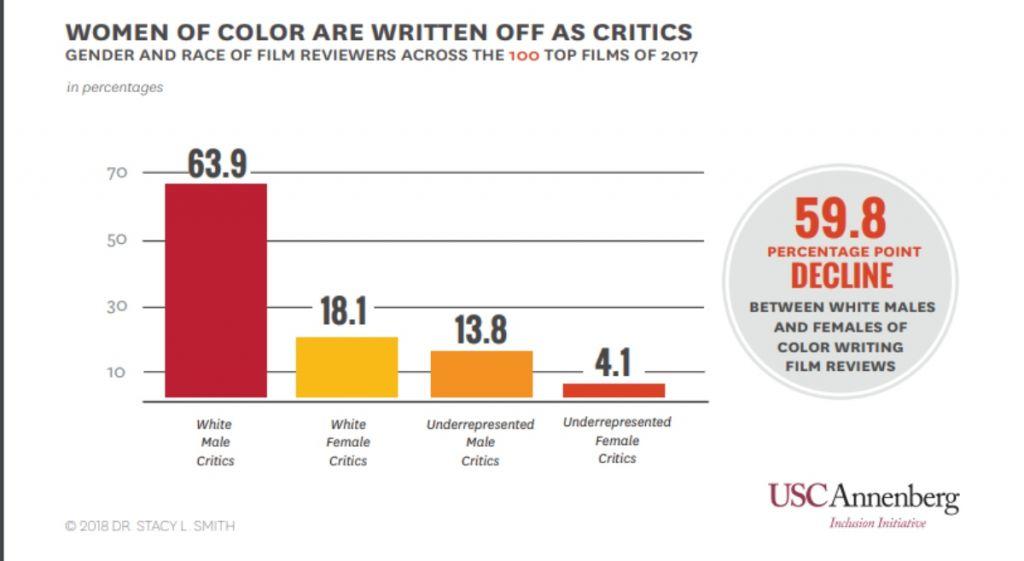 biali mezczyzni krytyka filmowa badanie