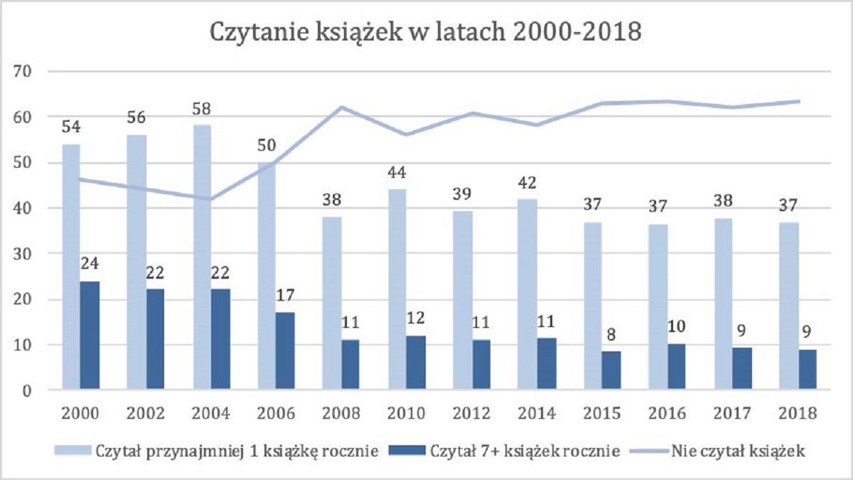 czytelnictwo w polsce 2018