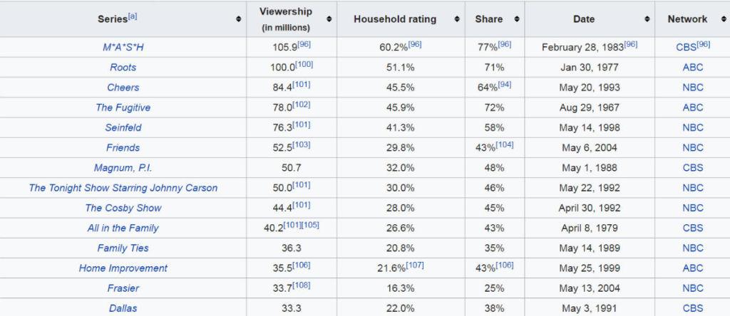 Najchętniej oglądane finały seriali wszech czasów, źródło: Wikipedia