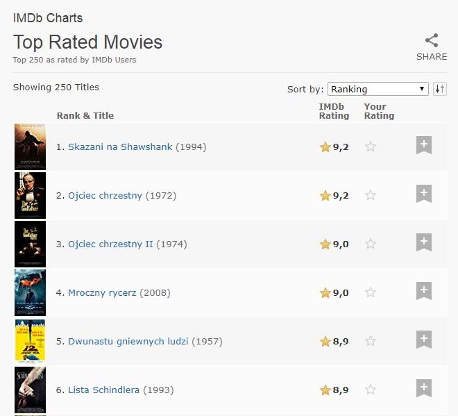 top 250 movies imdb