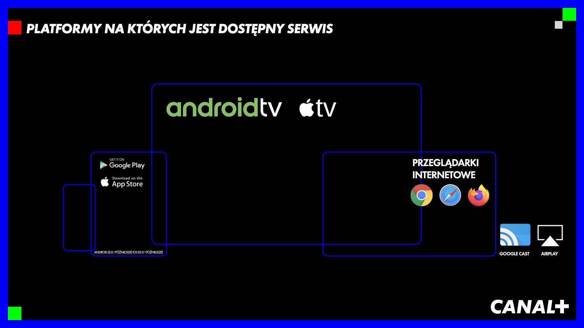 canal plus telewizja przez internet 8 PLATFORMY