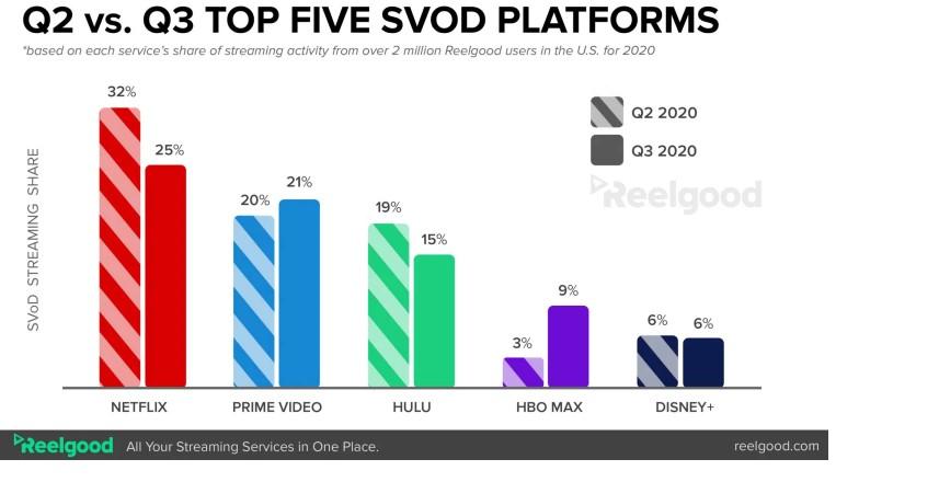 Wykres zaangażowania w serwisy streamingowe w USA